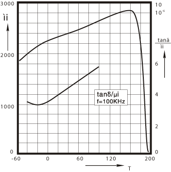HQ2K Initial permeability μi and relative loss factor tanδ/μi versus  